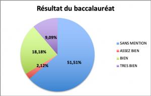 resultats_bac_cordees.png