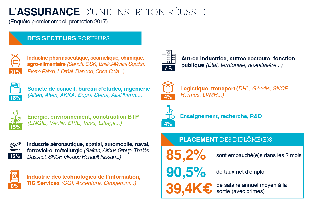 insertion professionnelle ingenieur IMT Mines Albi 2017