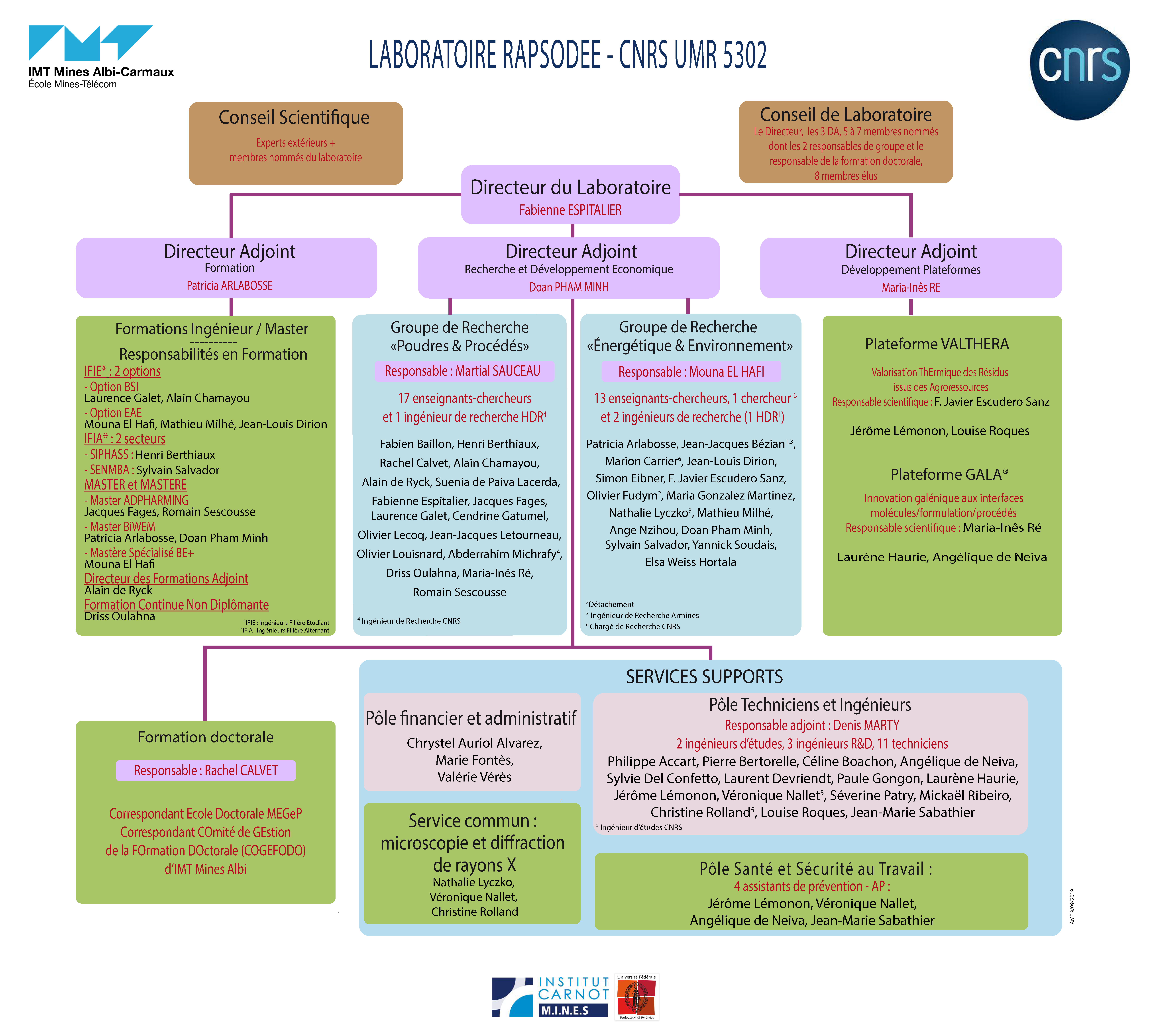 organigramme2019-cible-09-09-compressed.png